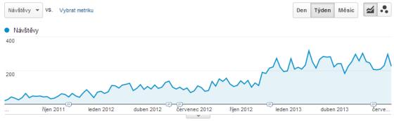 Graf z Google Analytics - mobilní přístupy na e-shop