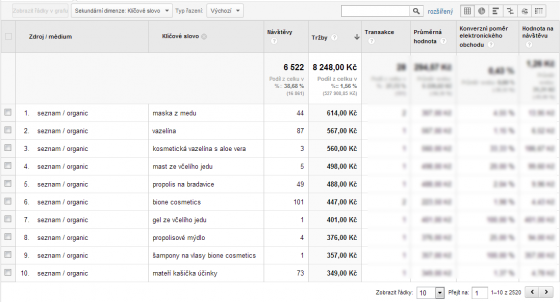 Tabulka hodnot z Google Analytics
