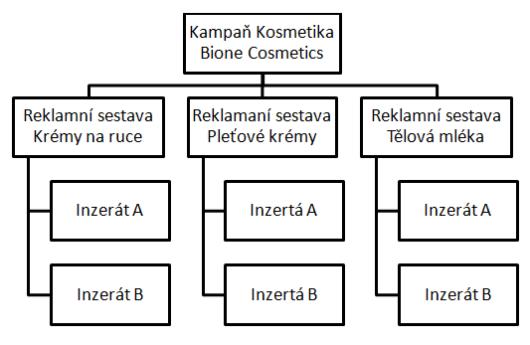 struktura-ppc-kampane